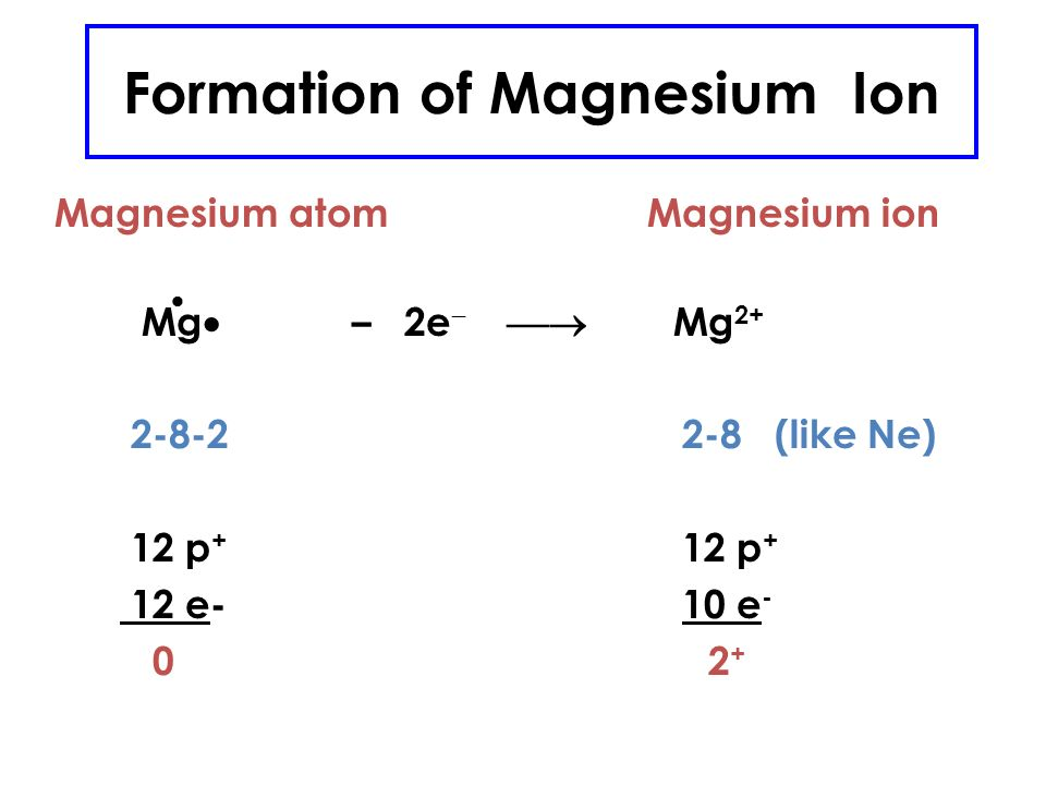 Formation of Sodium Ion Sodium atom Sodium ion Na · – e   Na ( like Ne) 11 p + 11 p + 11 e - 10 e - 0 neutral atom 1 +