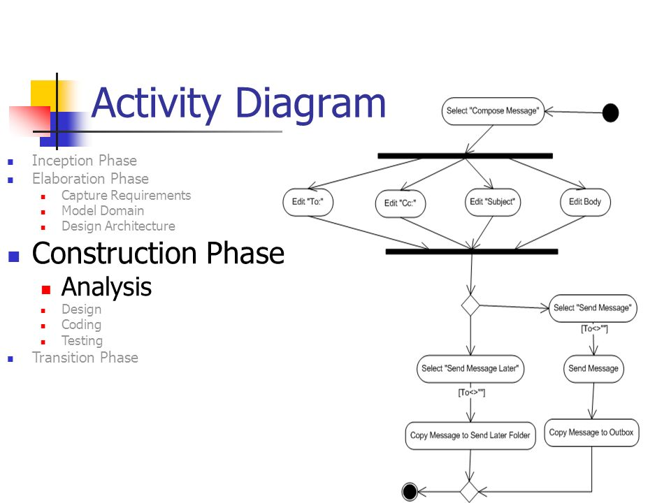 1 sad2 uml 4 th lecture class diagram in construction phase 22 22 activity diagram inception phase elaboration phase capture requirements model domain design architecture construction phase analysis design coding ccuart Gallery