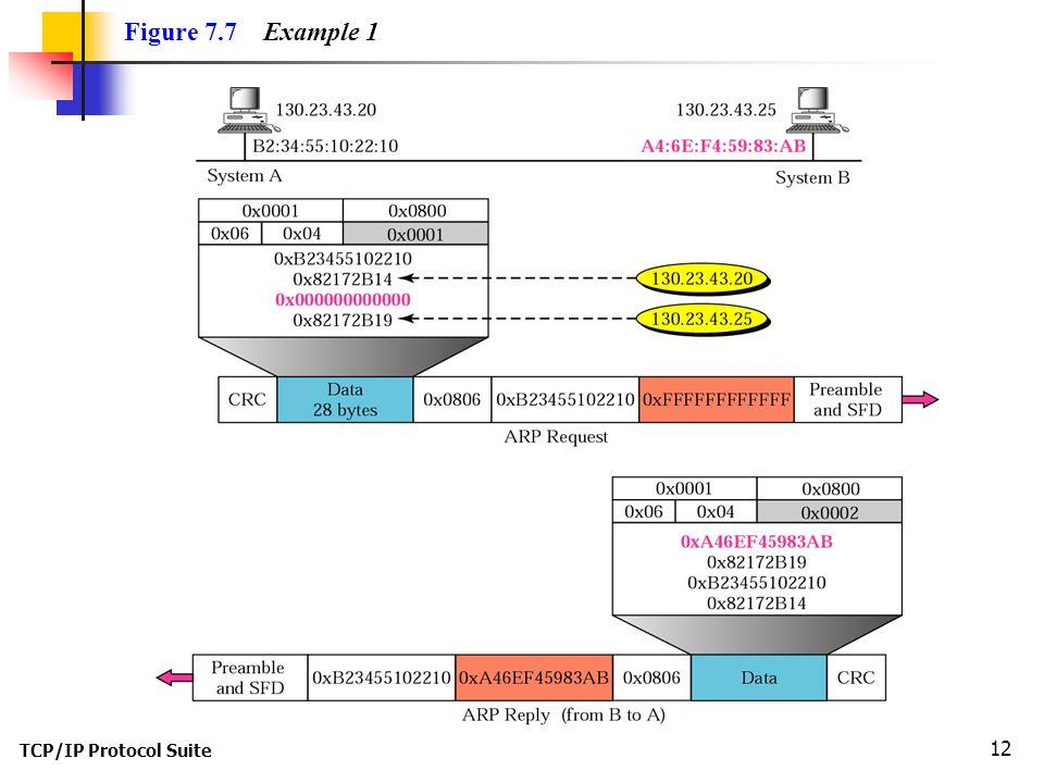 TCP/IP Protocol Suite 12 Figure 7.7 Example 1