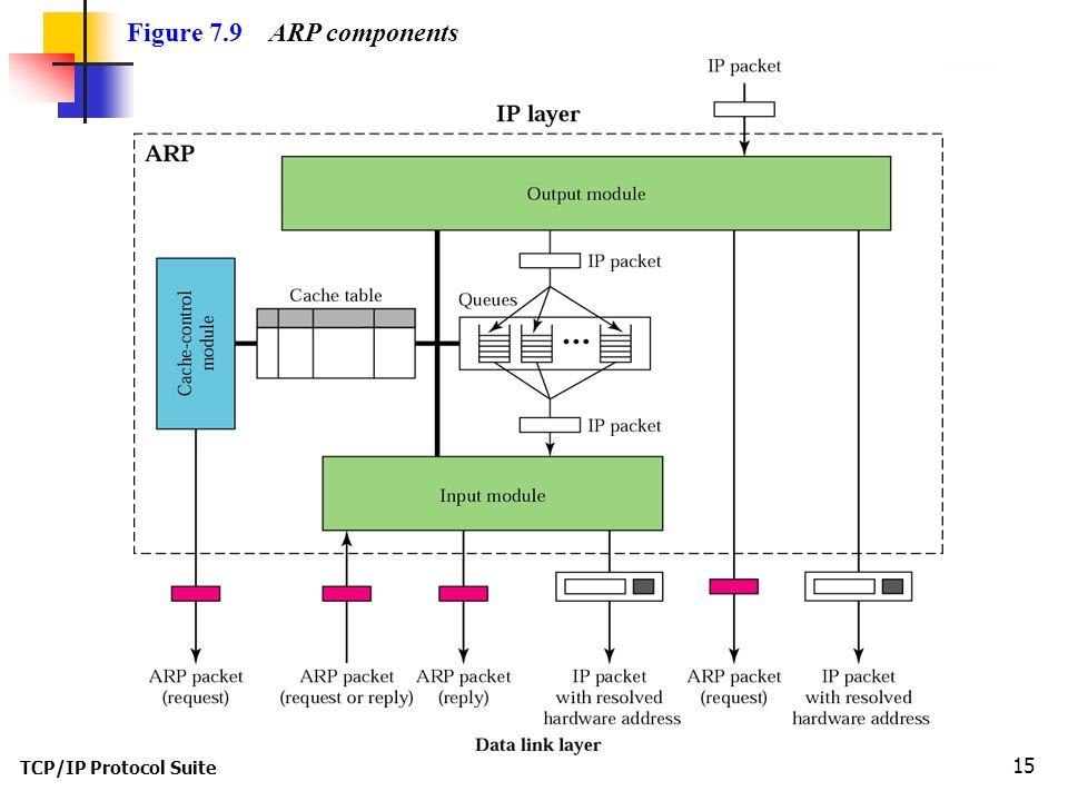 TCP/IP Protocol Suite 15 Figure 7.9 ARP components