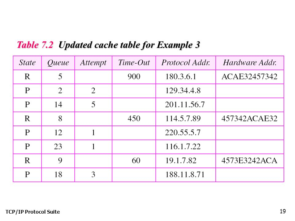 TCP/IP Protocol Suite 19 Table 7.2 Updated cache table for Example 3