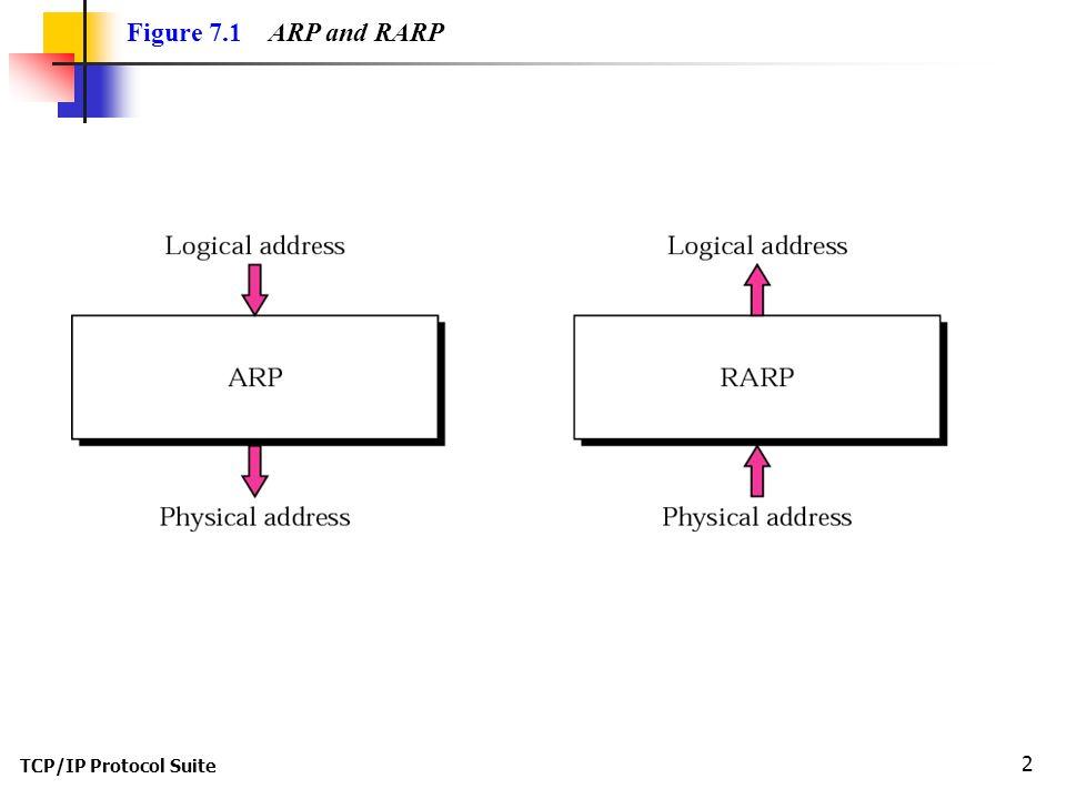 TCP/IP Protocol Suite 2 Figure 7.1 ARP and RARP