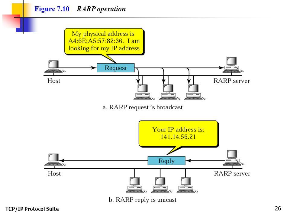 TCP/IP Protocol Suite 26 Figure 7.10 RARP operation