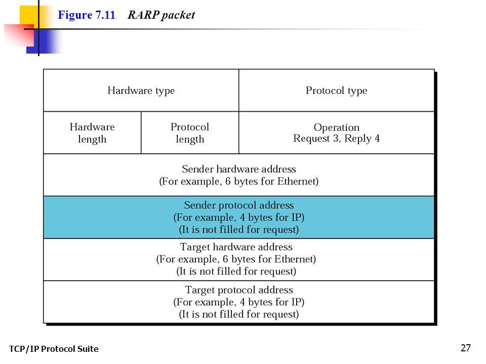 TCP/IP Protocol Suite 27 Figure 7.11 RARP packet