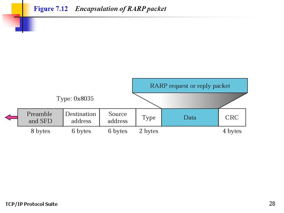 TCP/IP Protocol Suite 28 Figure 7.12 Encapsulation of RARP packet