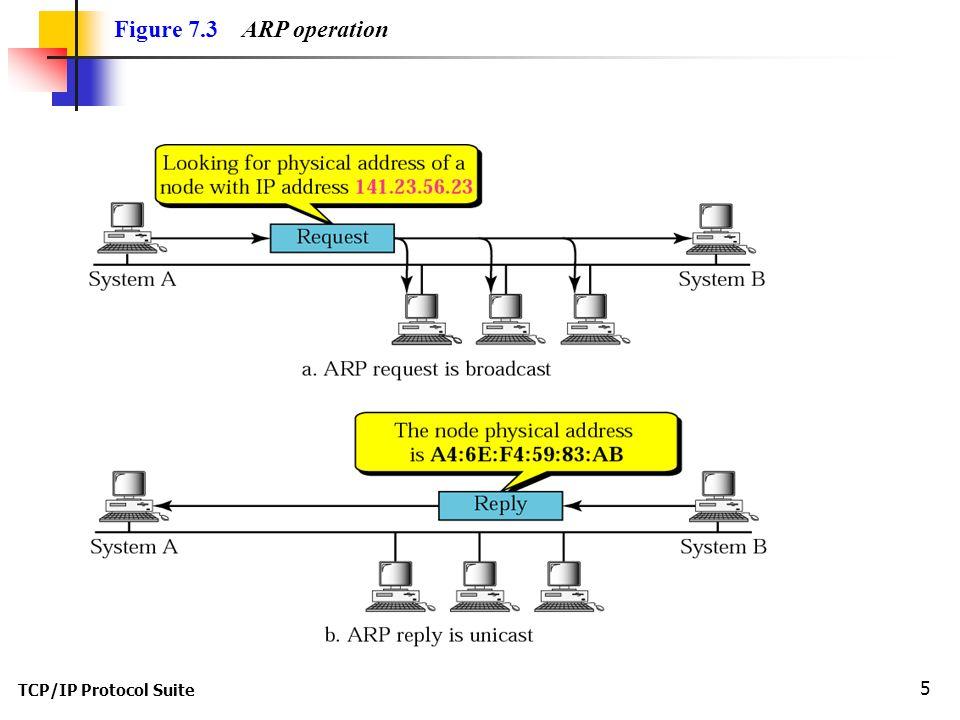 TCP/IP Protocol Suite 5 Figure 7.3 ARP operation