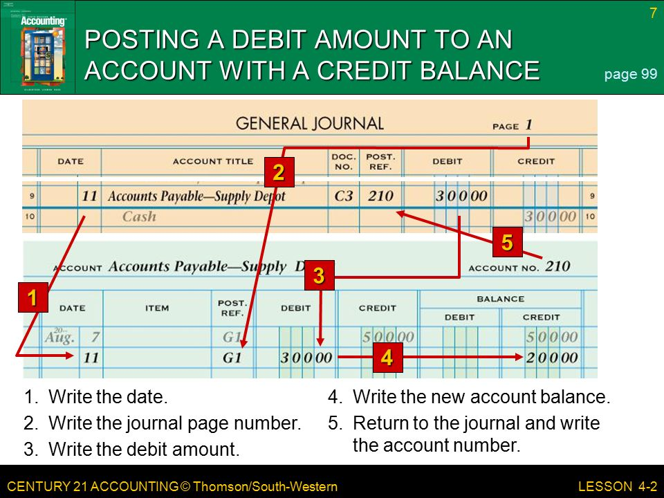 CENTURY 21 ACCOUNTING © Thomson/South-Western 7 LESSON 4-2 POSTING A DEBIT AMOUNT TO AN ACCOUNT WITH A CREDIT BALANCE page 99 1.Write the date.4.Write the new account balance.