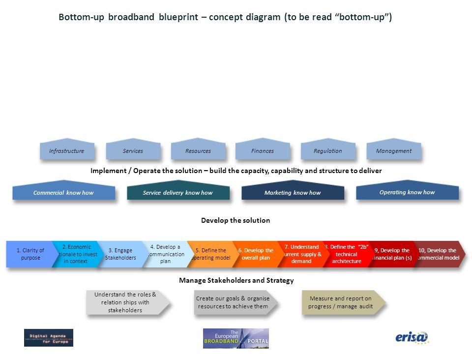 European broadband portal phase ii application of the blueprint for bottom up broadband blueprint concept diagram to be read bottom up malvernweather Choice Image