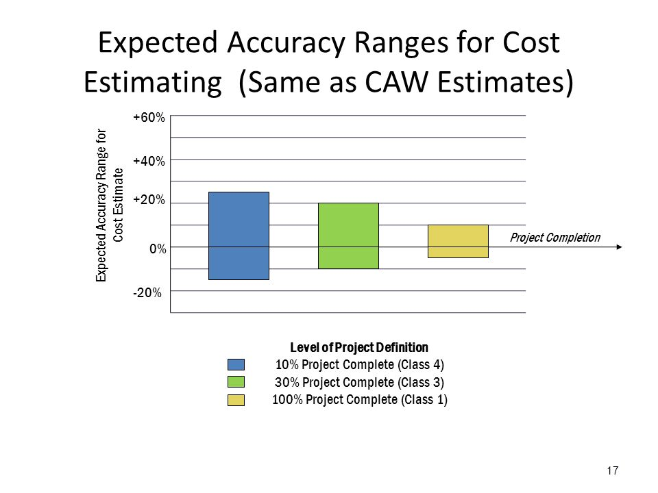 Expected Accuracy Ranges for Cost Estimating (Same as CAW Estimates) 17 0% +60% +40% +20% -20% Expected Accuracy Range for Cost Estimate Level of Project Definition 10% Project Complete (Class 4) 30% Project Complete (Class 3) 100% Project Complete (Class 1) Project Completion