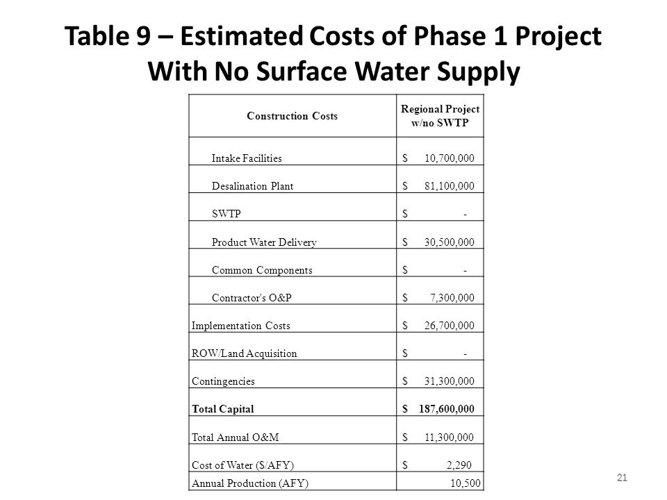 Table 9 – Estimated Costs of Phase 1 Project With No Surface Water Supply 21 Construction Costs Regional Project w/no SWTP Intake Facilities $ 10,700,000 Desalination Plant $ 81,100,000 SWTP $ - Product Water Delivery $ 30,500,000 Common Components $ - Contractor s O&P $ 7,300,000 Implementation Costs $ 26,700,000 ROW/Land Acquisition $ - Contingencies $ 31,300,000 Total Capital $ 187,600,000 Total Annual O&M $ 11,300,000 Cost of Water ($/AFY) $ 2,290 Annual Production (AFY)10,500
