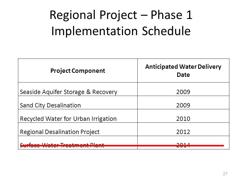 Regional Project – Phase 1 Implementation Schedule 27 Project Component Anticipated Water Delivery Date Seaside Aquifer Storage & Recovery2009 Sand City Desalination2009 Recycled Water for Urban Irrigation2010 Regional Desalination Project2012 Surface Water Treatment Plant2014