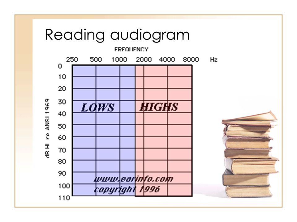 Reading audiogram