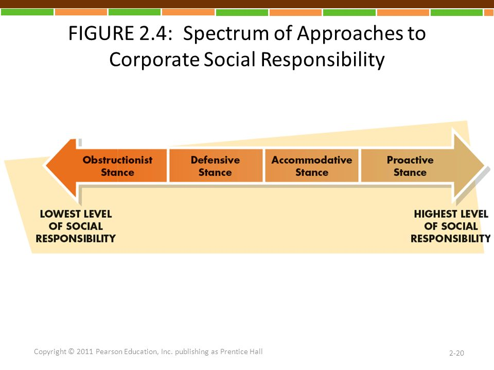 FIGURE 2.4: Spectrum of Approaches to Corporate Social Responsibility 2-20 Copyright © 2011 Pearson Education, Inc.