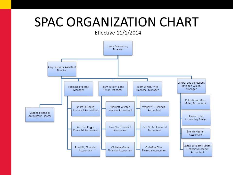 Spaspac updates 4th quarter 2014 november 20 30 400 pm 4 spac organization chart ccuart Gallery