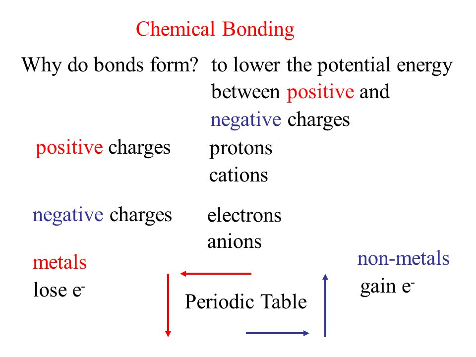 Chemical bonding why do bonds formto lower the potential energy 1 chemical urtaz