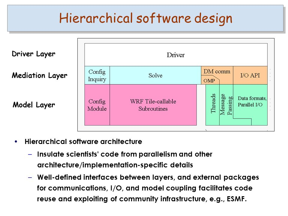 Hierarchical software design Hierarchical software architecture – Insulate scientists code from parallelism and other architecture/implementation-specific details – Well-defined interfaces between layers, and external packages for communications, I/O, and model coupling facilitates code reuse and exploiting of community infrastructure, e.g., ESMF.