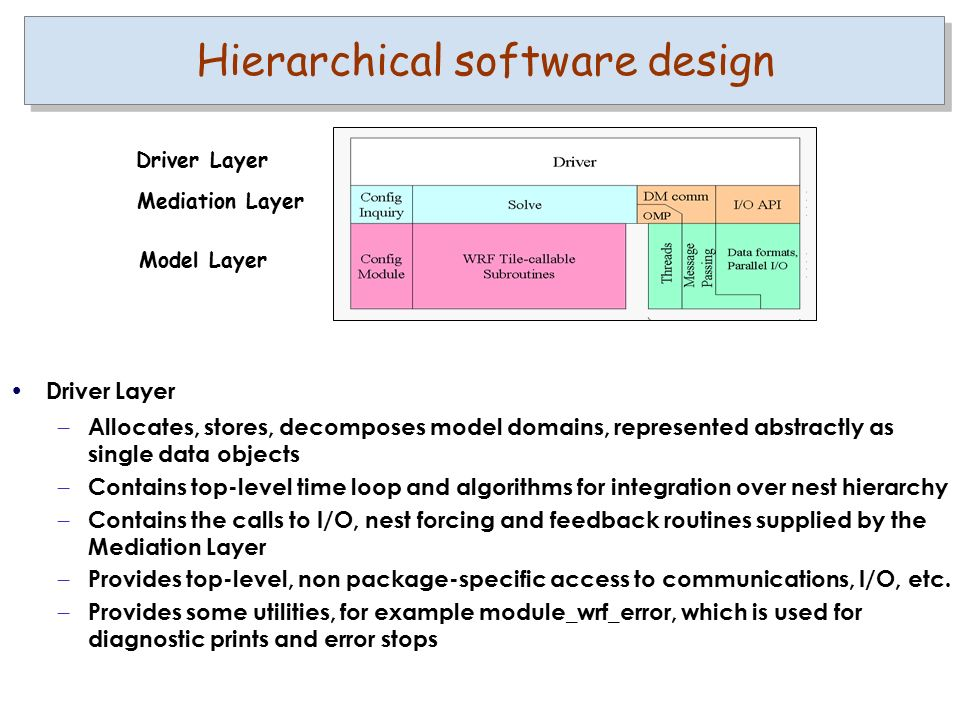 Driver Layer – Allocates, stores, decomposes model domains, represented abstractly as single data objects – Contains top-level time loop and algorithms for integration over nest hierarchy – Contains the calls to I/O, nest forcing and feedback routines supplied by the Mediation Layer – Provides top-level, non package-specific access to communications, I/O, etc.