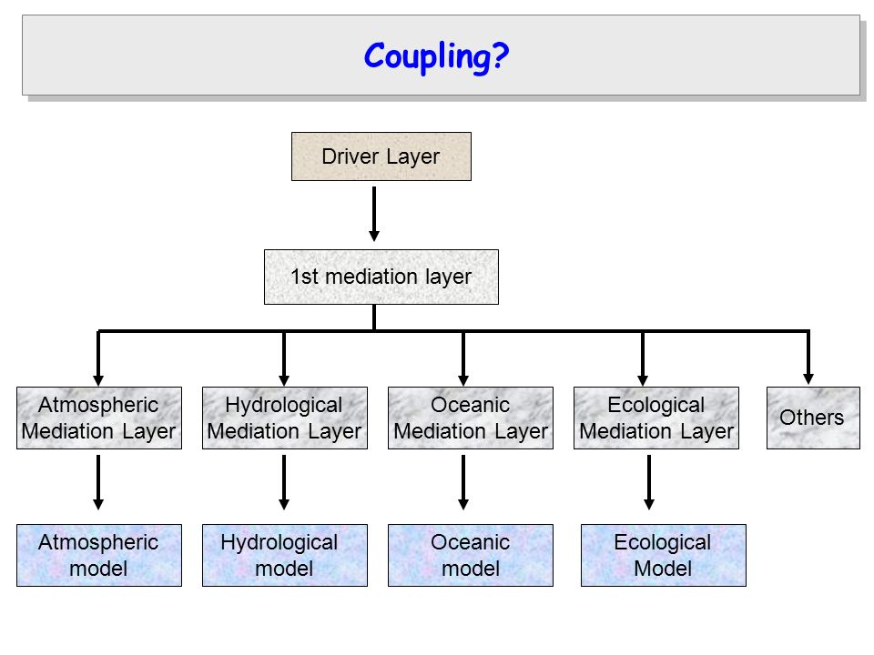 Driver Layer 1st mediation layer Atmospheric Mediation Layer Hydrological Mediation Layer Oceanic Mediation Layer Ecological Mediation Layer Atmospheric model Hydrological model Oceanic model Ecological Model Coupling.