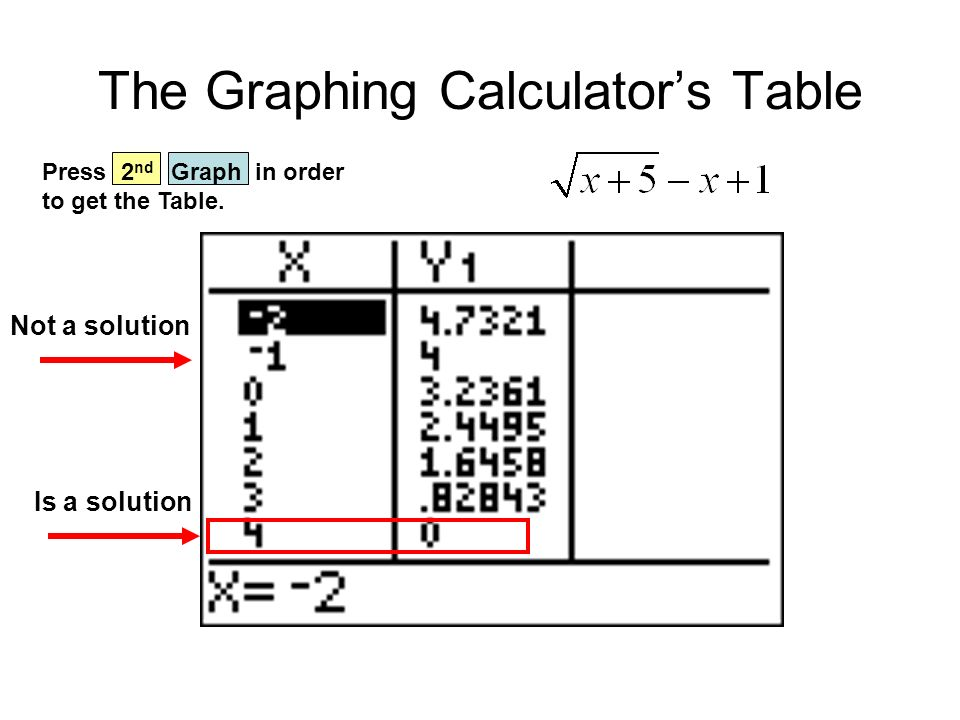 The Graphing Calculator's Table Not a solution Is a solution Press 2 nd Graph in order to get the Table.