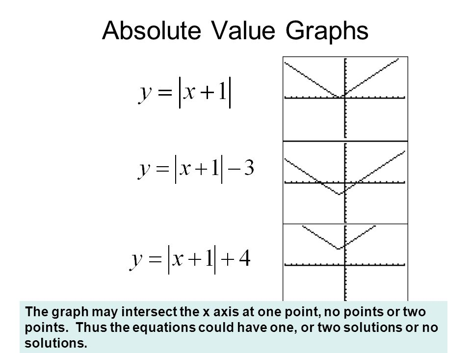 Absolute Value Graphs The graph may intersect the x axis at one point, no points or two points.