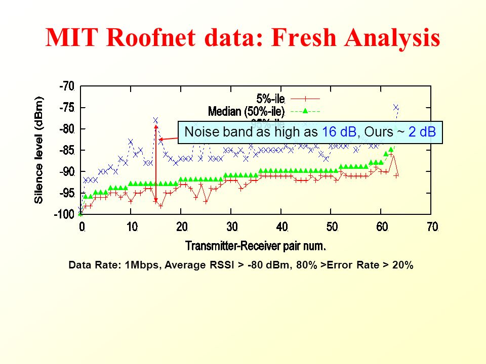 MIT Roofnet data: Fresh Analysis Data Rate: 1Mbps, Average RSSI > -80 dBm, 80% >Error Rate > 20% Noise band as high as 16 dB, Ours ~ 2 dB