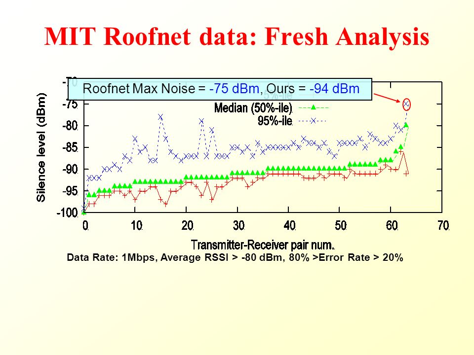 MIT Roofnet data: Fresh Analysis Data Rate: 1Mbps, Average RSSI > -80 dBm, 80% >Error Rate > 20% Roofnet Max Noise = -75 dBm, Ours = -94 dBm