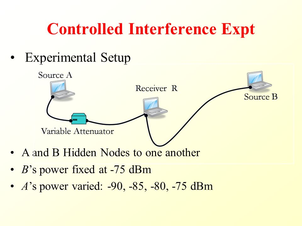 Controlled Interference Expt Experimental Setup A and B Hidden Nodes to one another B's power fixed at -75 dBm A's power varied: -90, -85, -80, -75 dBm