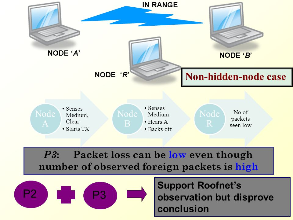 P3 : Packet loss can be low even though number of observed foreign packets is high IN RANGE NODE 'R' NODE 'B' NODE 'A' P2 P3 Support Roofnet's observation but disprove conclusion Non-hidden-node case