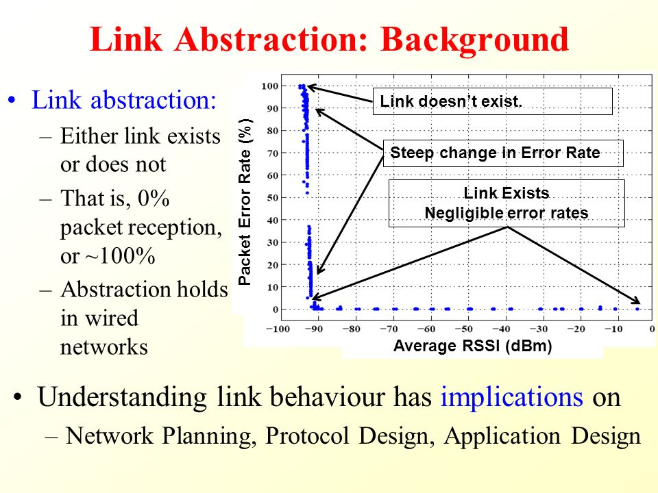 Link Abstraction: Background Understanding link behaviour has implications on –Network Planning, Protocol Design, Application Design Packet Error Rate (%) Average RSSI (dBm) Link Exists Negligible error rates Link abstraction: –Either link exists or does not –That is, 0% packet reception, or ~100% –Abstraction holds in wired networks Link doesn't exist.