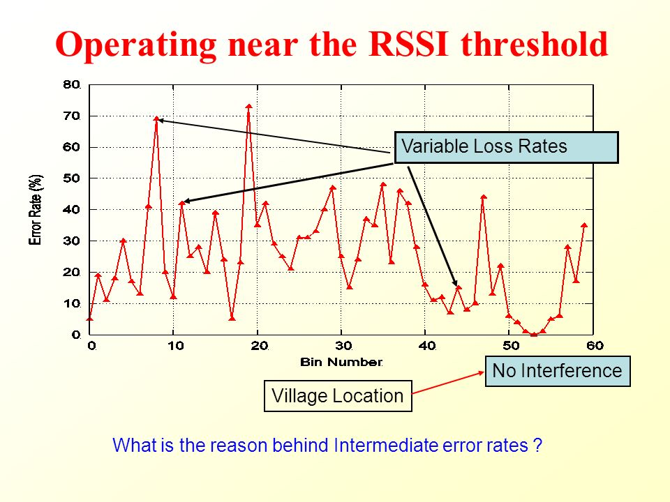 Operating near the RSSI threshold Variable Loss Rates Village Location No Interference What is the reason behind Intermediate error rates