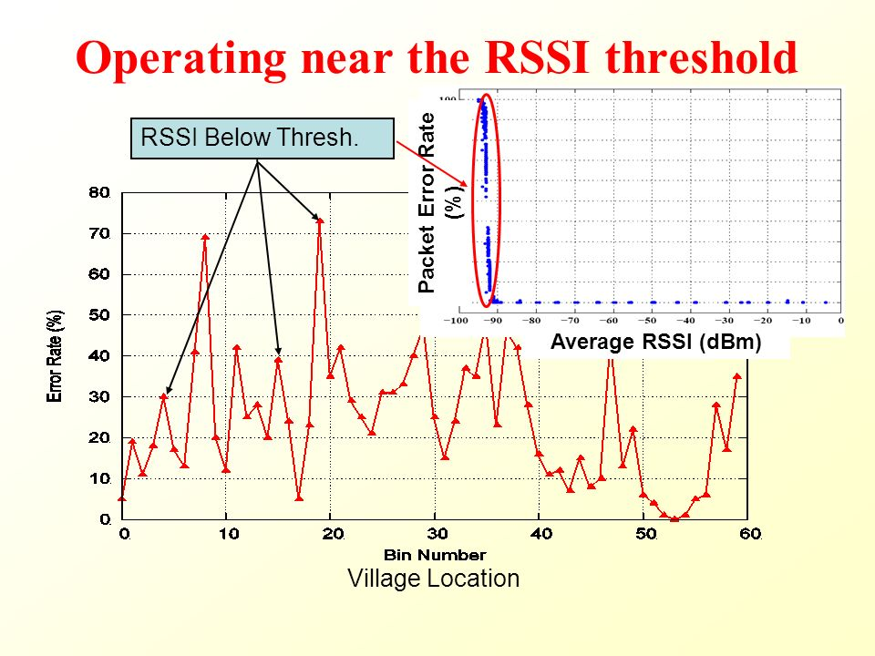 Operating near the RSSI threshold Village Location Packet Error Rate (%) Average RSSI (dBm) RSSI Below Thresh.