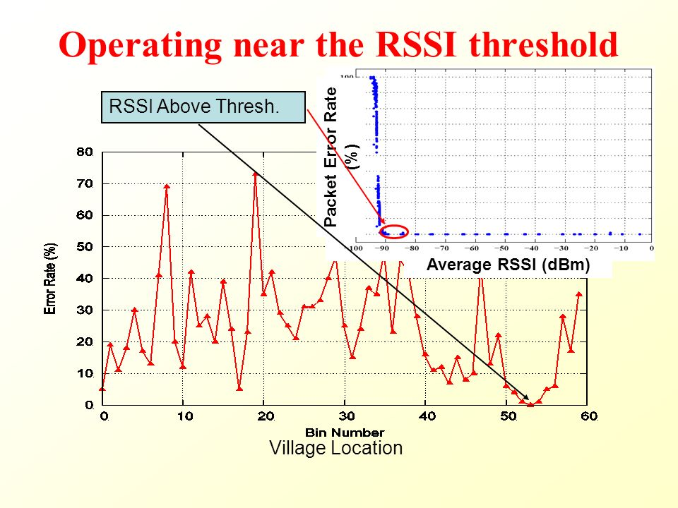 Operating near the RSSI threshold Village Location Packet Error Rate (%) Average RSSI (dBm) RSSI Above Thresh.