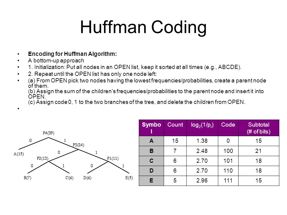 Huffman Coding Encoding for Huffman Algorithm: A bottom-up approach 1.