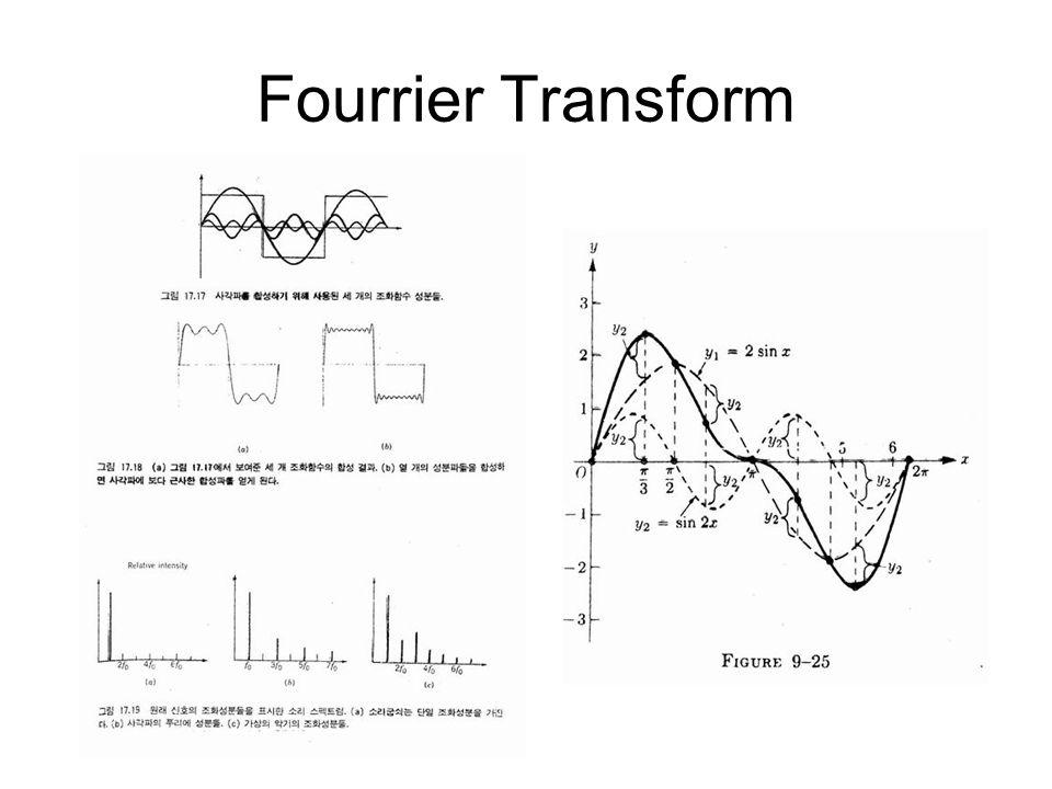Fourrier Transform