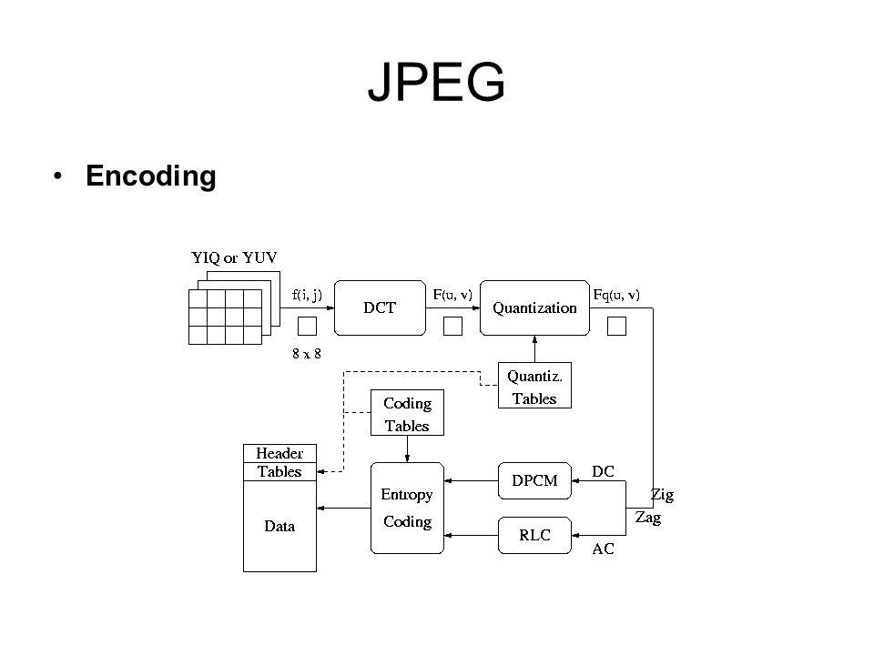 JPEG Encoding