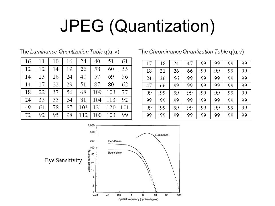 JPEG (Quantization) The Luminance Quantization Table q(u, v) The Chrominance Quantization Table q(u, v) Eye Sensitivity