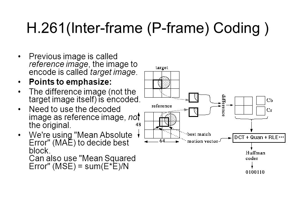 H.261(Inter-frame (P-frame) Coding ) Previous image is called reference image, the image to encode is called target image.