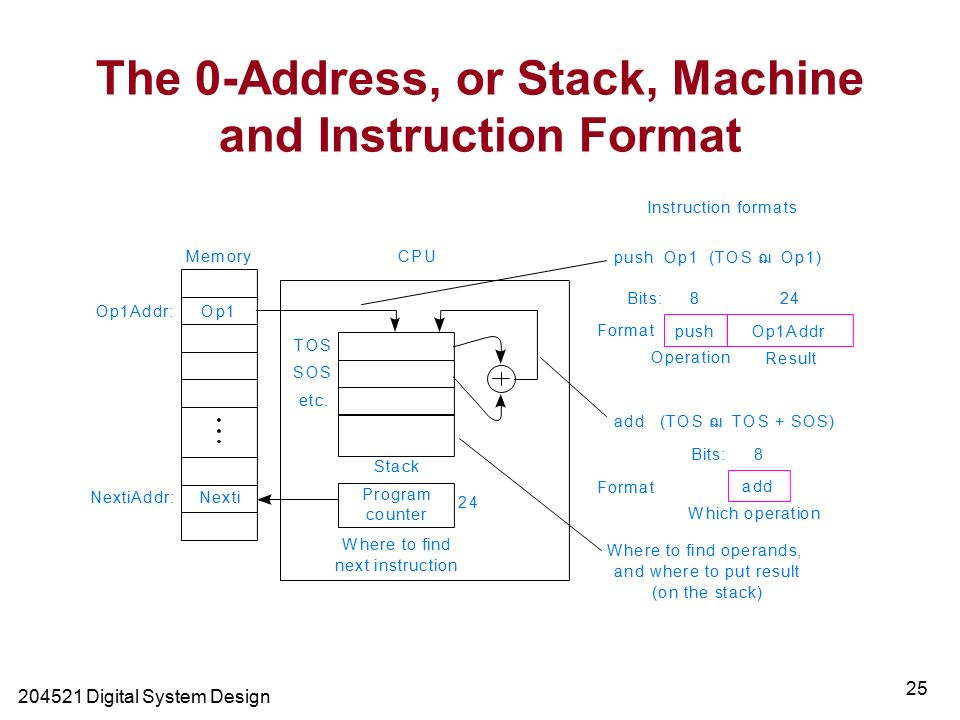 Digital System Design 25 The 0-Address, or Stack, Machine and Instruction Format