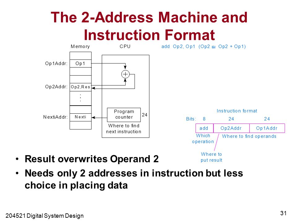 Digital System Design 31 The 2-Address Machine and Instruction Format Result overwrites Operand 2 Needs only 2 addresses in instruction but less choice in placing data Memory Op1Addr: Op2Addr: Op1 Program counter Op2,Res Nexti NextiAddr: CPU Where to find next instruction 24 add Op2, Op1 (Op2 ฌ Op2 + Op1)