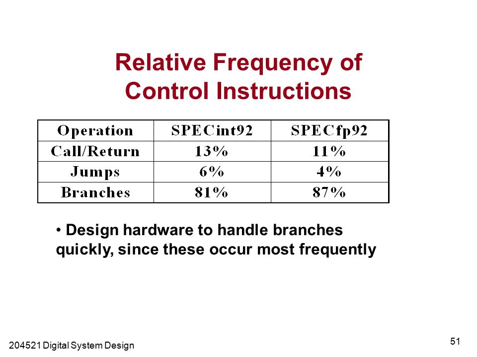 Digital System Design 51 Relative Frequency of Control Instructions Design hardware to handle branches quickly, since these occur most frequently