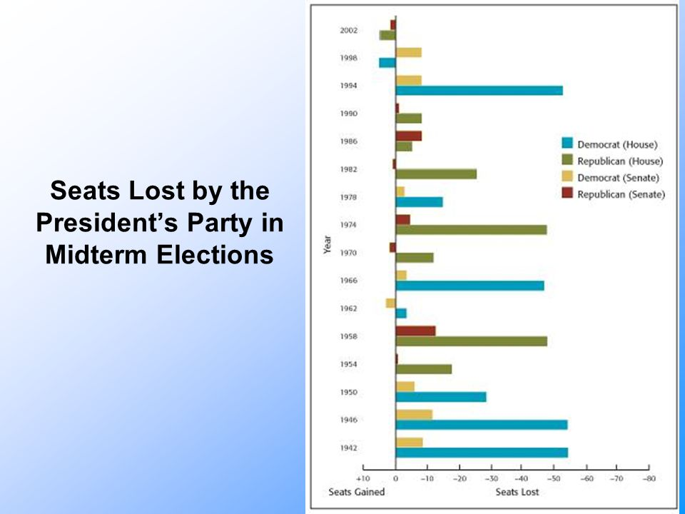 Seats Lost by the President's Party in Midterm Elections