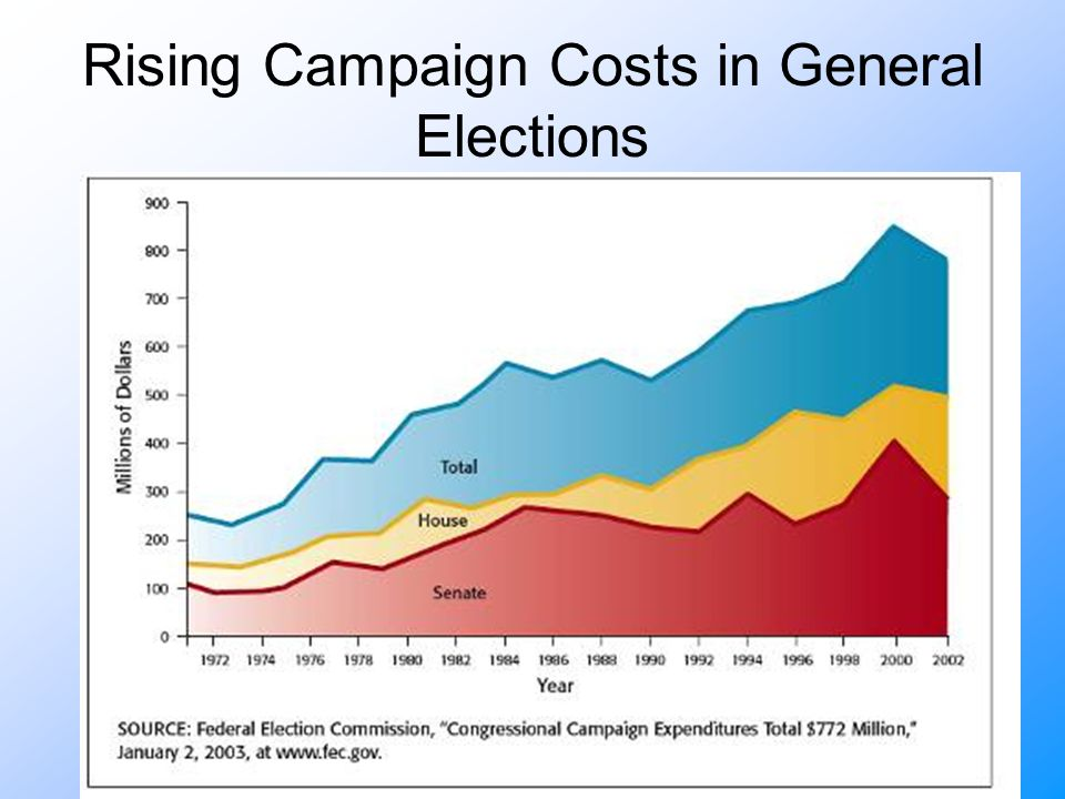 Rising Campaign Costs in General Elections