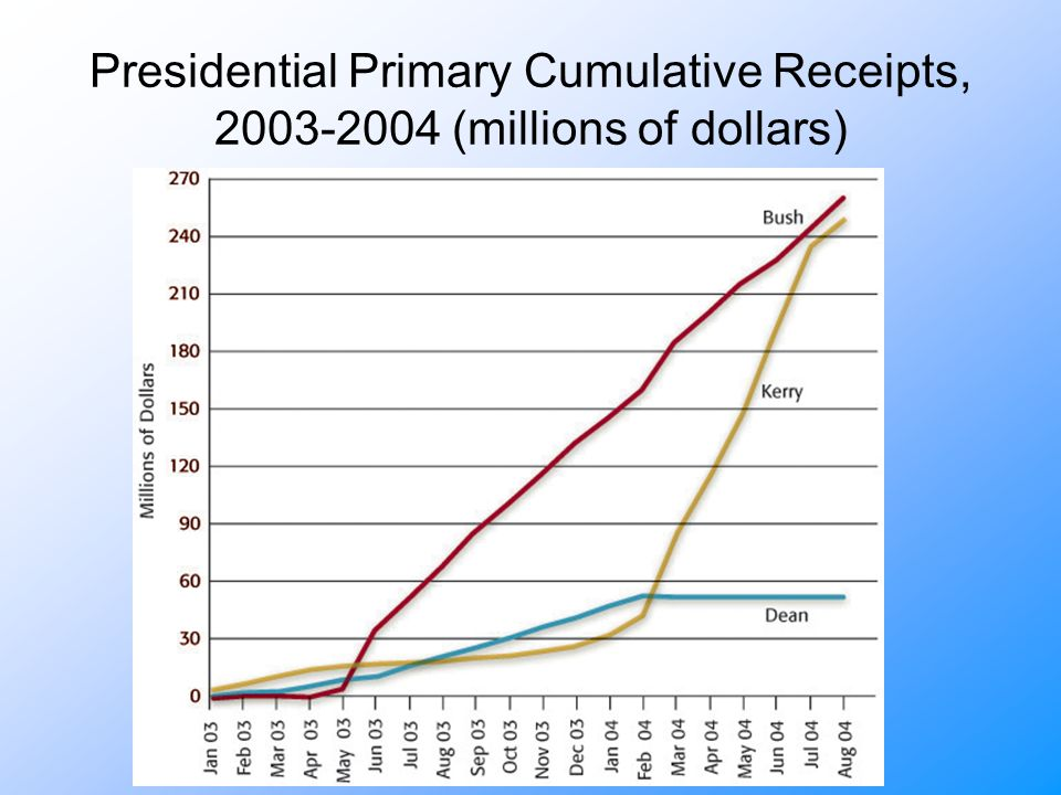 Presidential Primary Cumulative Receipts, (millions of dollars)