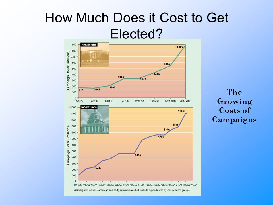 How Much Does it Cost to Get Elected The Growing Costs of Campaigns