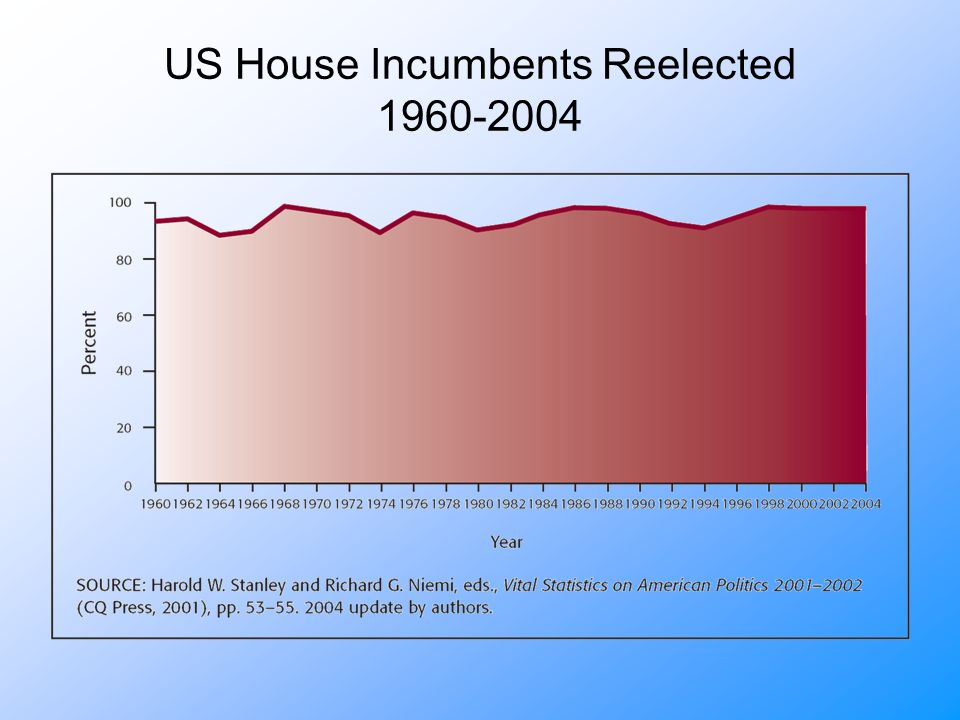 US House Incumbents Reelected