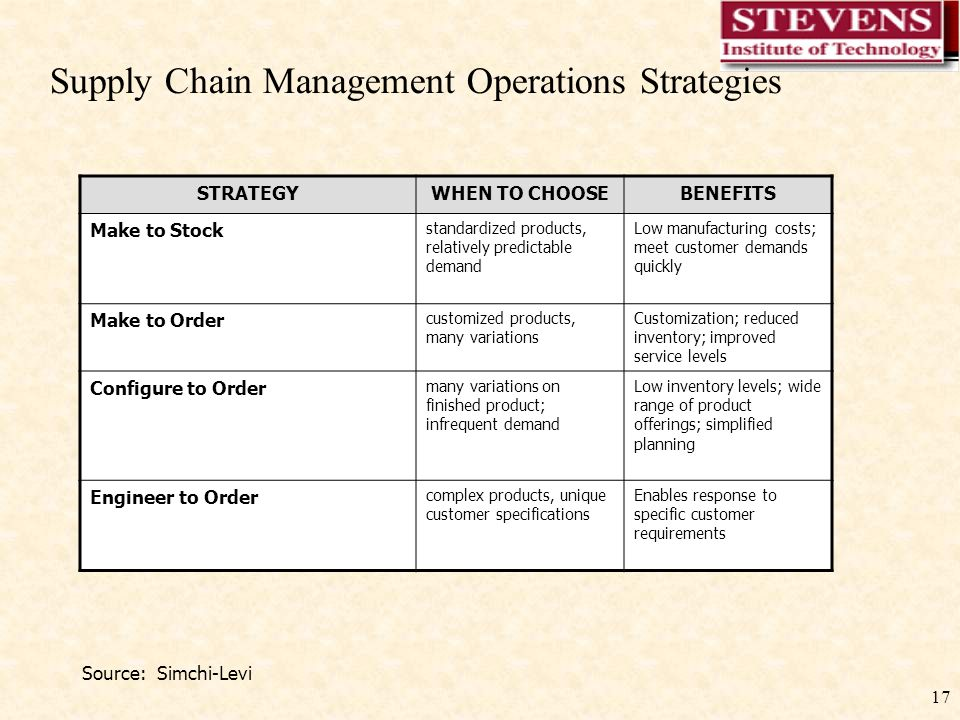 17 Supply Chain Management Operations Strategies STRATEGYWHEN TO CHOOSEBENEFITS Make to Stock standardized products, relatively predictable demand Low manufacturing costs; meet customer demands quickly Make to Order customized products, many variations Customization; reduced inventory; improved service levels Configure to Order many variations on finished product; infrequent demand Low inventory levels; wide range of product offerings; simplified planning Engineer to Order complex products, unique customer specifications Enables response to specific customer requirements Source: Simchi-Levi