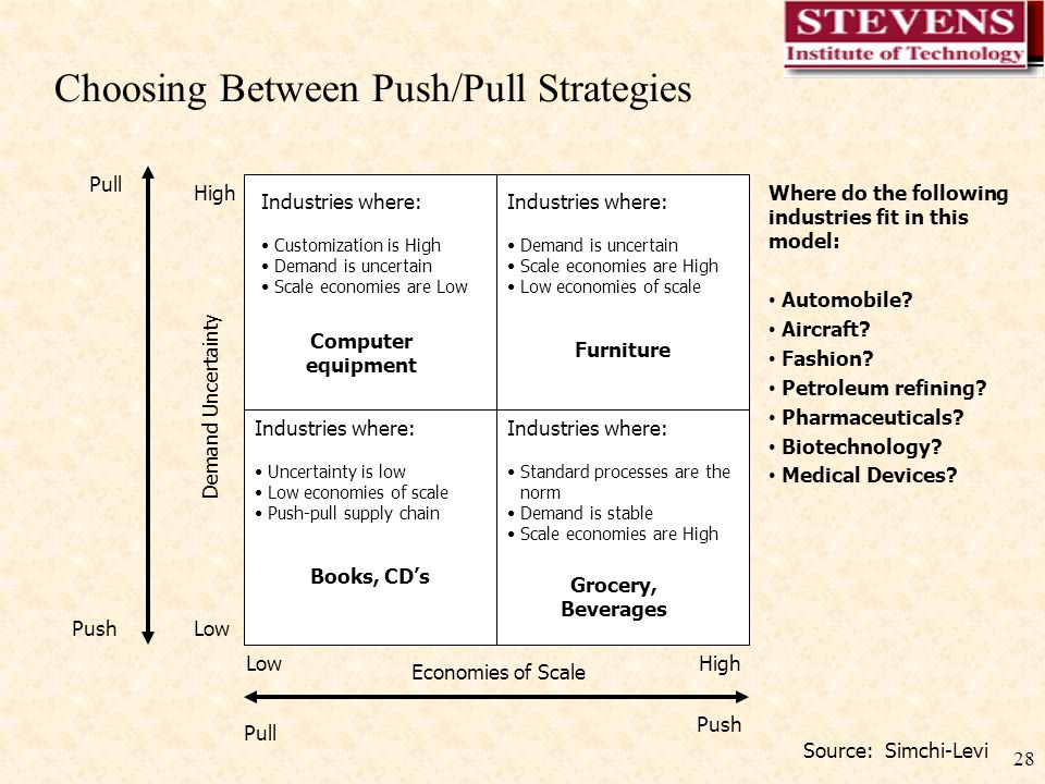 28 Choosing Between Push/Pull Strategies Pull Push Pull Push Economies of Scale LowHigh Low High Demand Uncertainty Industries where: Customization is High Demand is uncertain Scale economies are Low Computer equipment Industries where: Standard processes are the norm Demand is stable Scale economies are High Grocery, Beverages Industries where: Uncertainty is low Low economies of scale Push-pull supply chain Books, CD's Industries where: Demand is uncertain Scale economies are High Low economies of scale Furniture Where do the following industries fit in this model: Automobile.