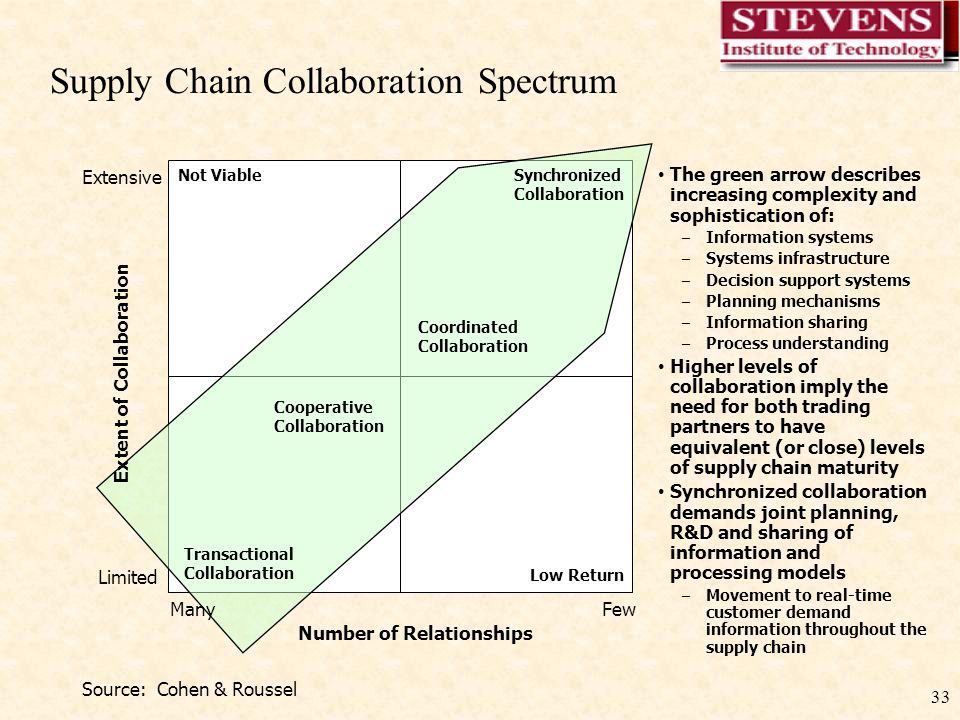 33 Supply Chain Collaboration Spectrum Source: Cohen & Roussel Number of Relationships Extent of Collaboration ManyFew Limited Extensive Transactional Collaboration Synchronized Collaboration Cooperative Collaboration Coordinated Collaboration Not Viable Low Return The green arrow describes increasing complexity and sophistication of: – Information systems – Systems infrastructure – Decision support systems – Planning mechanisms – Information sharing – Process understanding Higher levels of collaboration imply the need for both trading partners to have equivalent (or close) levels of supply chain maturity Synchronized collaboration demands joint planning, R&D and sharing of information and processing models – Movement to real-time customer demand information throughout the supply chain