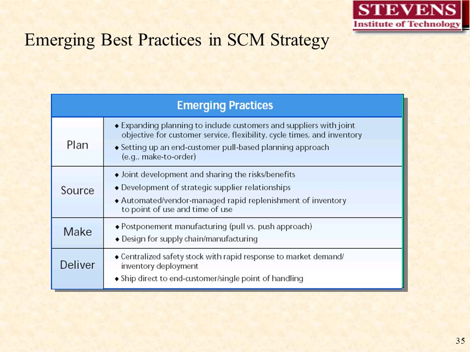 35 Emerging Best Practices in SCM Strategy