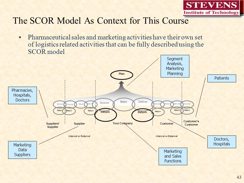 43 The SCOR Model As Context for This Course Supplier Plan Customer Customer's Customer Suppliers' Supplier Make Deliver Source Make DeliverMakeSource Deliver Source Deliver Internal or External Your Company Source Return Segment Analysis, Marketing Planning Marketing Data Suppliers Pharmacies, Hospitals, Doctors Marketing and Sales Functions Doctors, Hospitals Patients Pharmaceutical sales and marketing activities have their own set of logistics related activities that can be fully described using the SCOR model